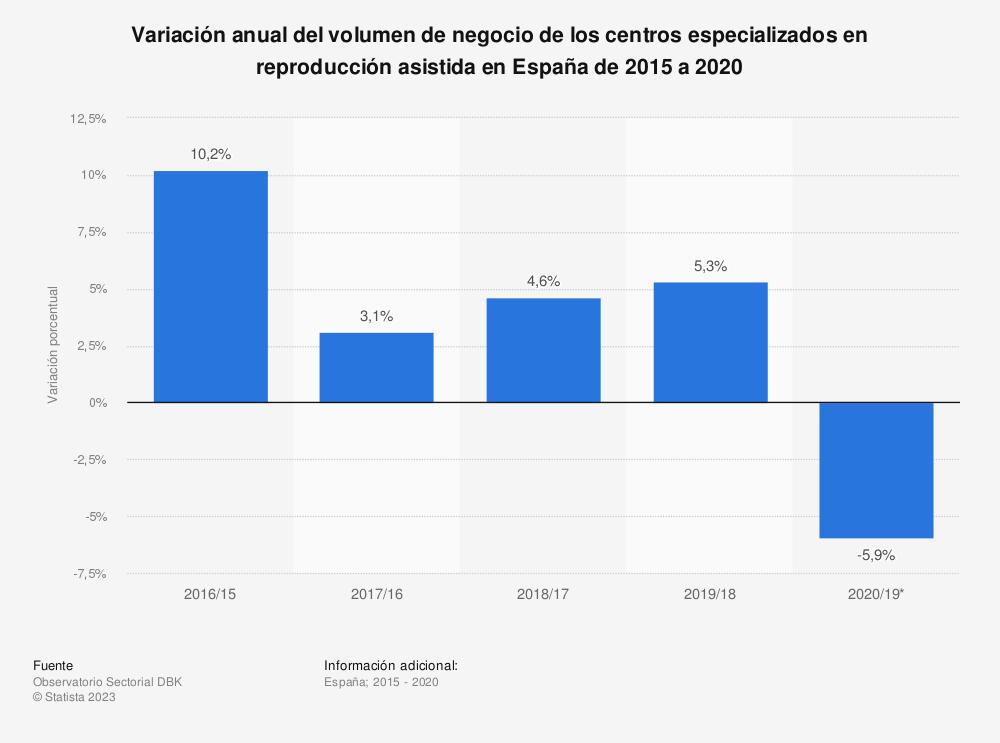 Estadística: Variación anual del volumen de negocio de los centros especializados en reproducción asistida en España de 2014 a 2020 | Statista