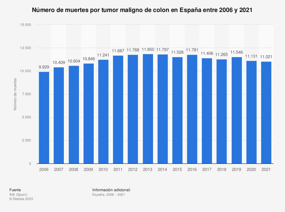Estadística: Número de muertes por tumor maligno de colon en España entre 2006 y 2017 | Statista