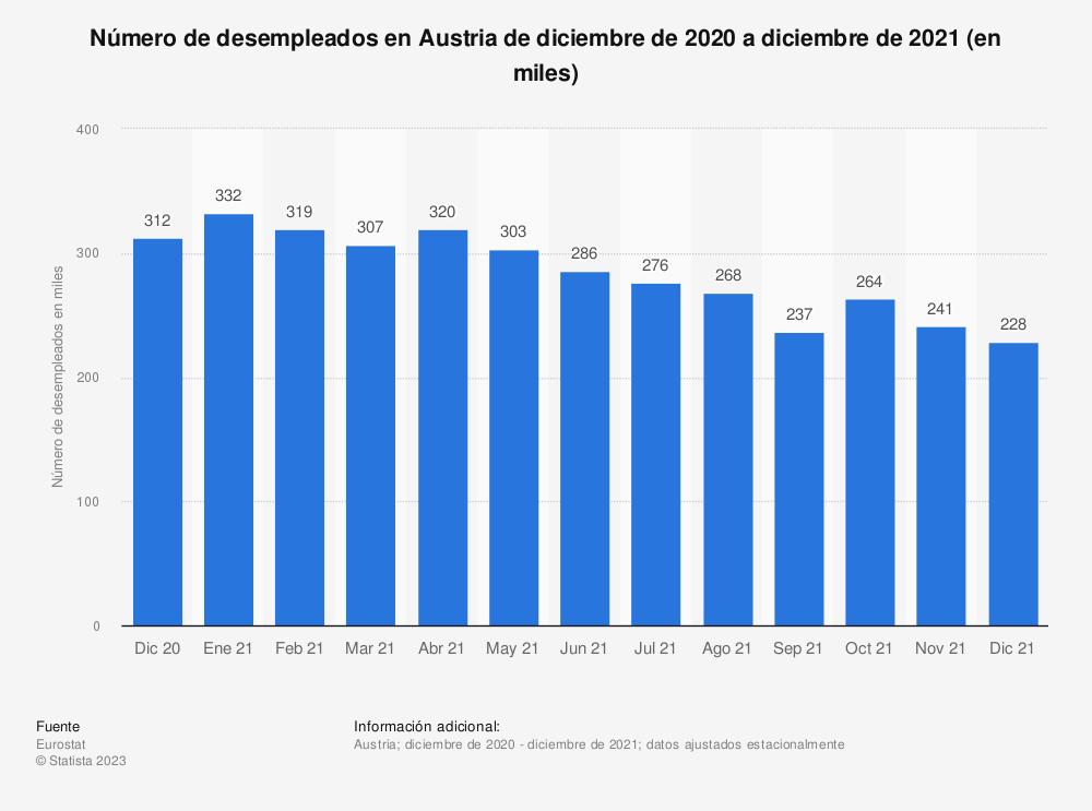 Estadística: Número de desempleados en Austria de septiembre de 2018 a septiembre de 2020 (en miles) | Statista
