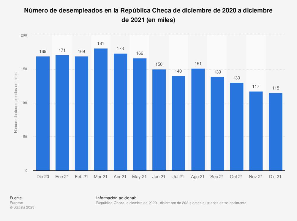 Estadística: Número de desempleados en la República Checa de abril de 2017 a marzo de 2019 (en miles) | Statista