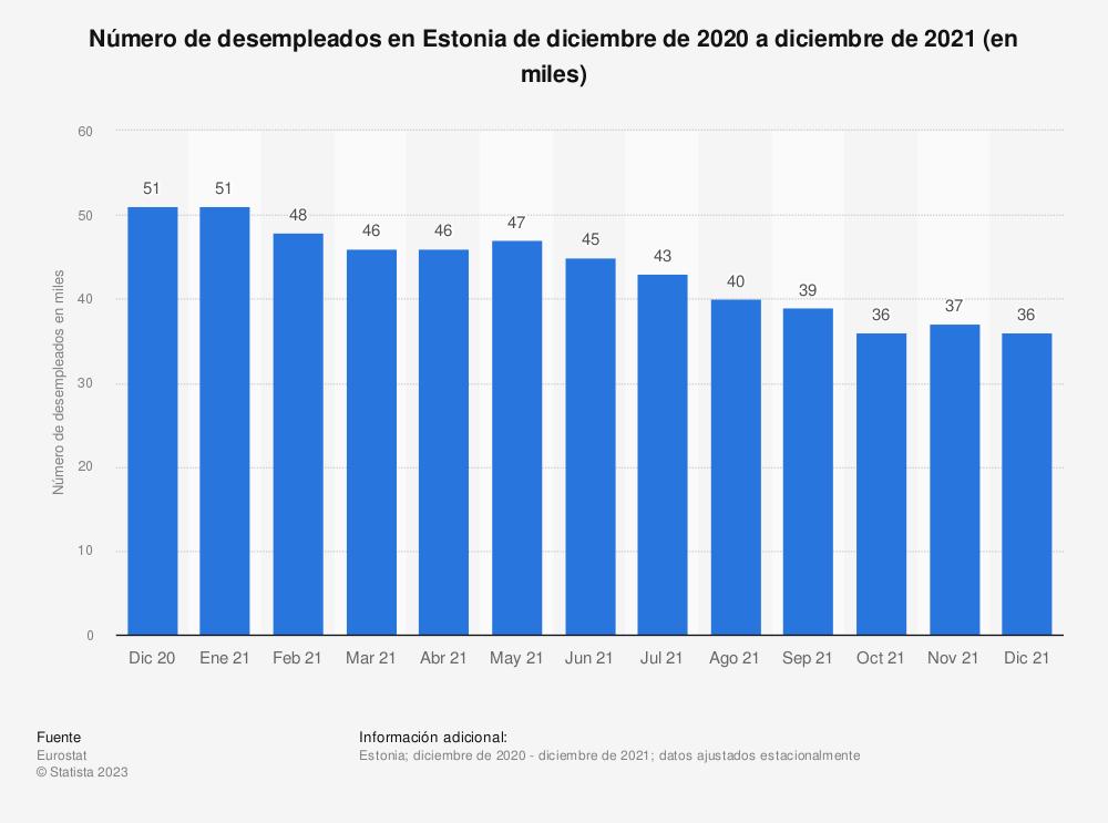 Estadística: Número de desempleados en Estonia de abril de 2017 a febrero de 2019 (en miles) | Statista