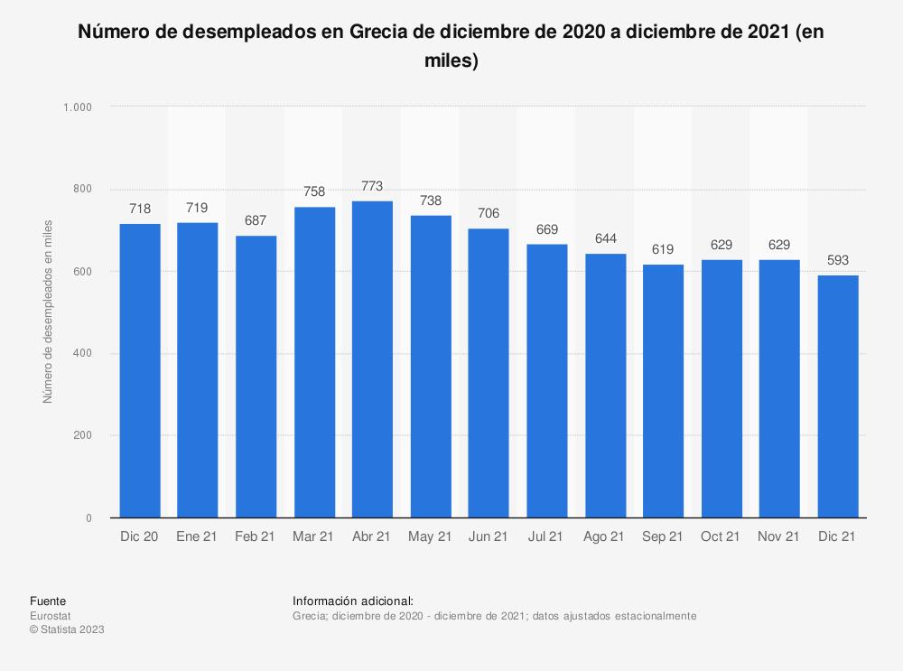 Estadística: Número de desempleados en Grecia de abril de 2017 a febrero de 2019 (en miles) | Statista