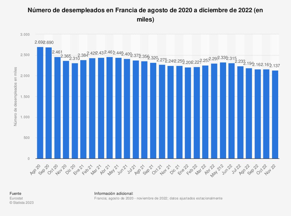 Estadística: Número de desempleados en Francia de abril de 2017 a marzo de 2019 (en miles) | Statista
