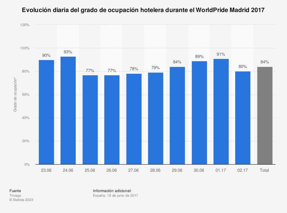 Estadística: Evolución diaria del grado de ocupación hotelera durante el WorldPride Madrid 2017 | Statista