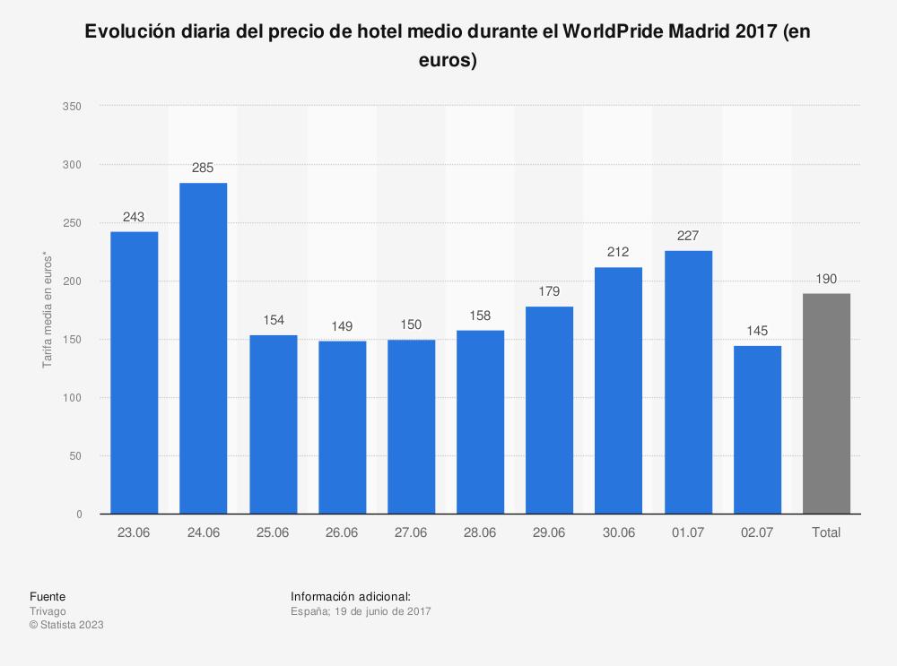 Estadística: Evolución diaria del precio de hotel medio durante el WorldPride Madrid 2017 (en euros) | Statista