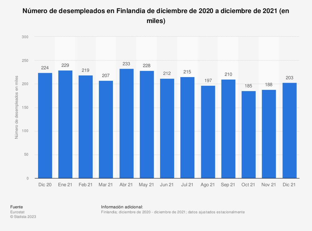 Estadística: Número de desempleados en Finlandia de abril de 2017 a marzo de 2019 (en miles) | Statista