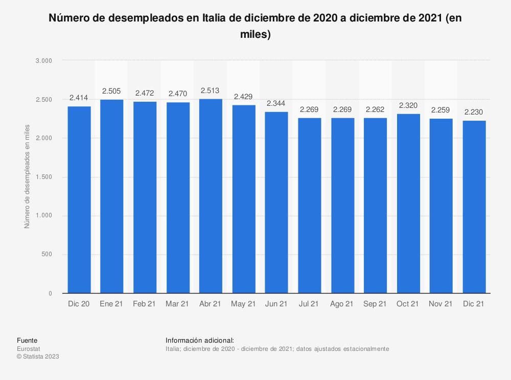 Estadística: Número de desempleados en Italia de abril de 2017 a marzo de 2019 (en miles) | Statista