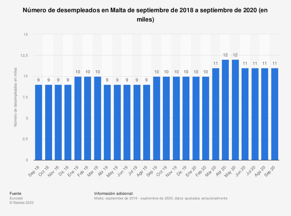 Estadística: Número de desempleados en Malta de abril de 2017 a marzo de 2019 (en miles) | Statista
