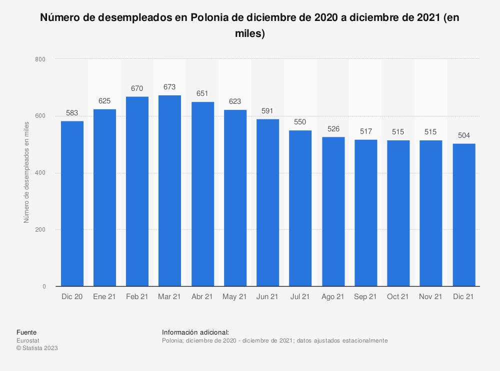 Estadística: Número de desempleados en Polonia de abril de 2017 a marzo de 2019 (en miles) | Statista