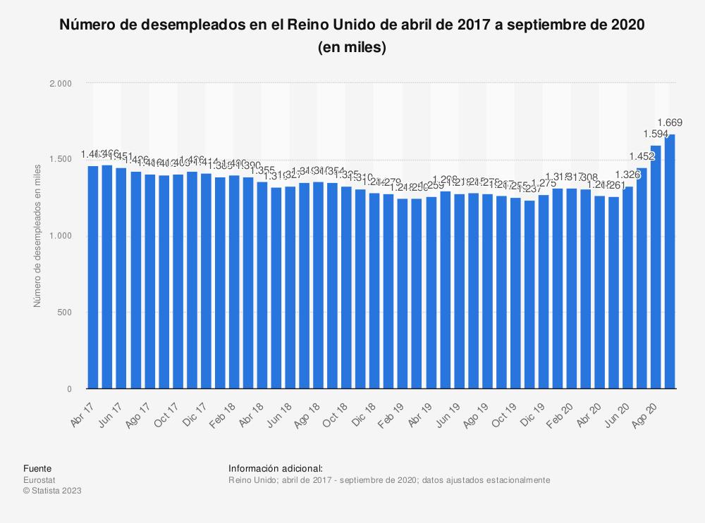 Estadística: Número de desempleados en el Reino Unido de abril de 2017 a julio de 2020 (en miles) | Statista