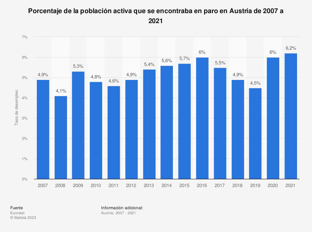 Estadística: Porcentaje de la población activa que se encontraba en paro en Austria de 2007 a 2018 | Statista