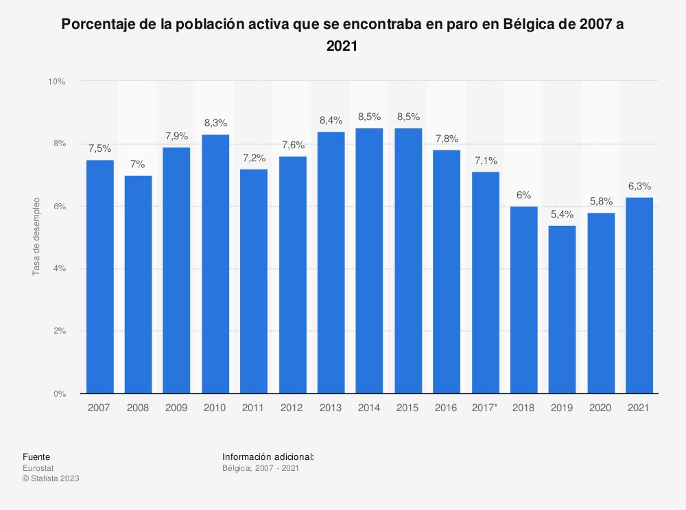 Estadística: Porcentaje de la población activa que se encontraba en paro en Bélgica de 2007 a 2018 | Statista