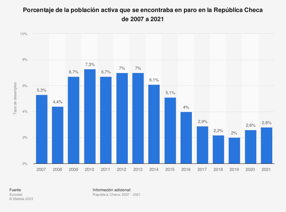 Estadística: Porcentaje de la población activa que se encontraba en paro en la República Checa de 2007 a 2019 | Statista