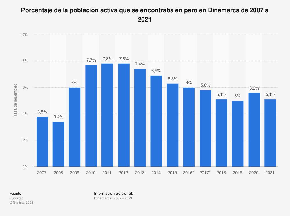 Estadística: Porcentaje de la población activa que se encontraba en paro en Dinamarca de 2007 a 2018 | Statista