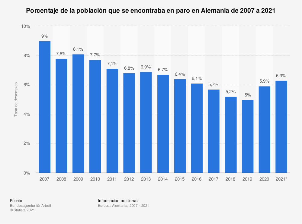 Estadística: Porcentaje de la población que se encontraba en paro en Alemania de 2007 a 2021 | Statista