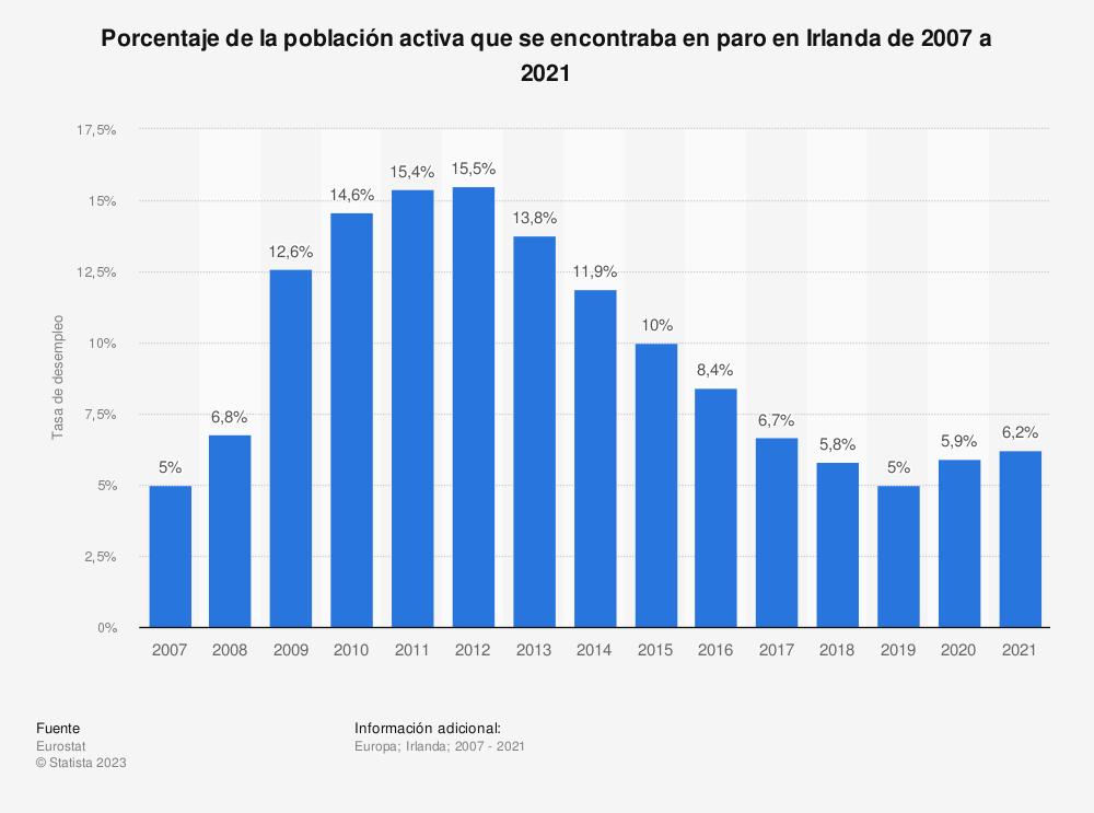 Estadística: Porcentaje de la población activa que se encontraba en paro en Irlanda de 2007 a 2019 | Statista