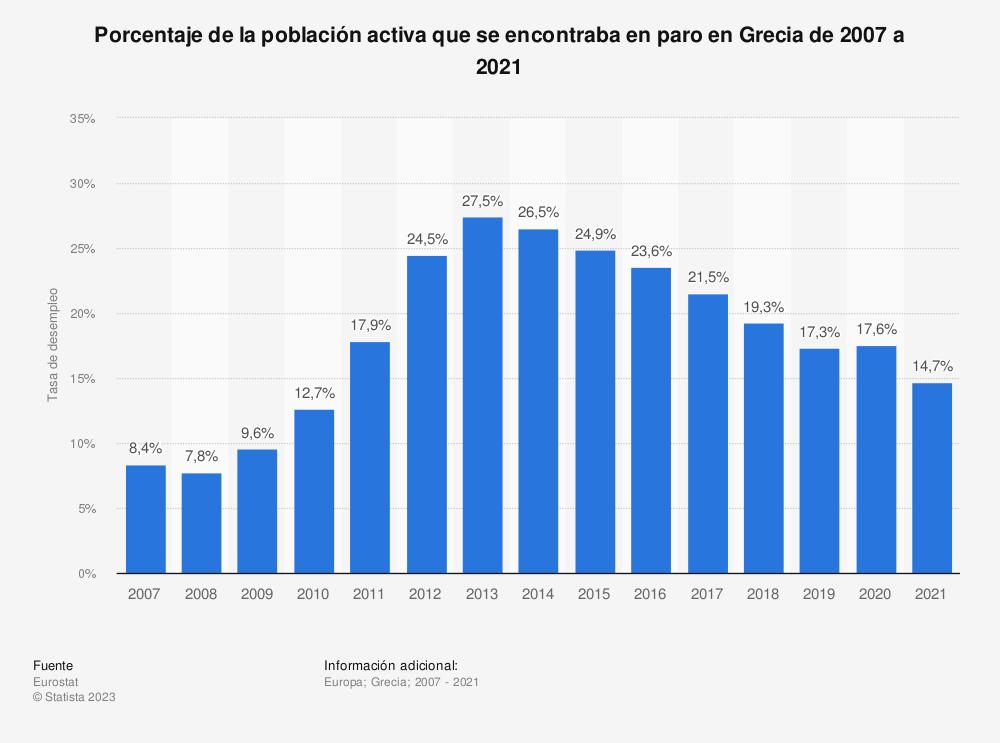 Estadística: Porcentaje de la población activa que se encontraba en paro en Grecia de 2007 a 2018 | Statista