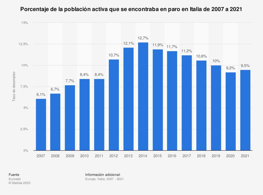 Estadística: Porcentaje de la población activa que se encontraba en paro en Italia de 2007 a 2019 | Statista