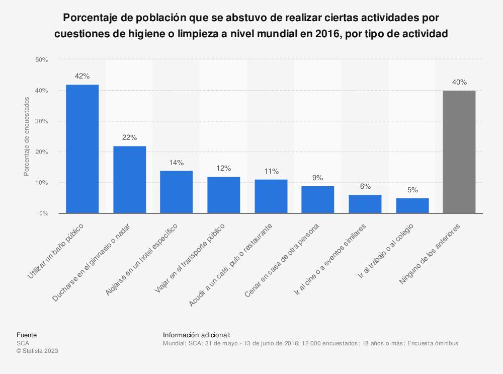 Estadística: Porcentaje de población que se abstuvo de realizar ciertas actividades por cuestiones de higiene o limpieza a nivel mundial en 2016, por tipo de actividad | Statista
