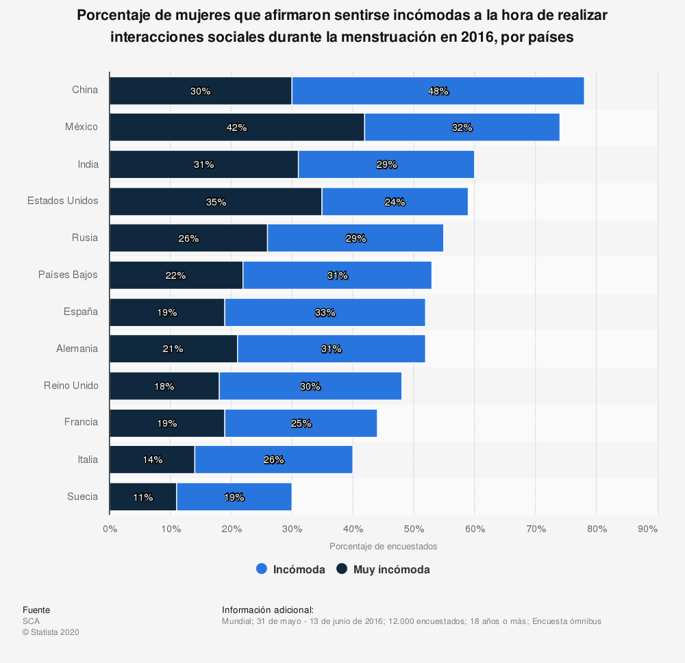 Estadística: Porcentaje de mujeres que afirmaron sentirse incómodas a la hora de realizar interacciones sociales durante la menstruación en 2016, por países | Statista
