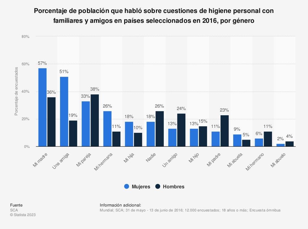 Estadística: Porcentaje de población que habló sobre cuestiones de higiene personal con familiares y amigos en países seleccionados en 2016, por género | Statista