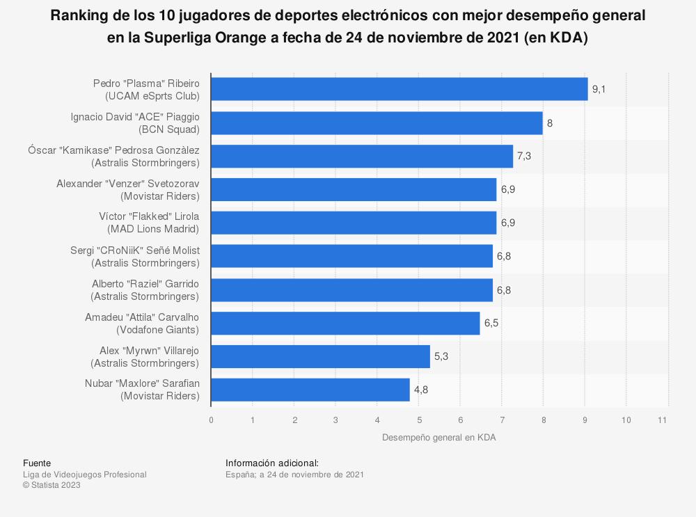 Estadística: Ranking de los 10 jugadores de deportes electrónicos con mejor desempeño general en la Superliga Orange a fecha de 3 de febrero de 2020 (en KDA) | Statista