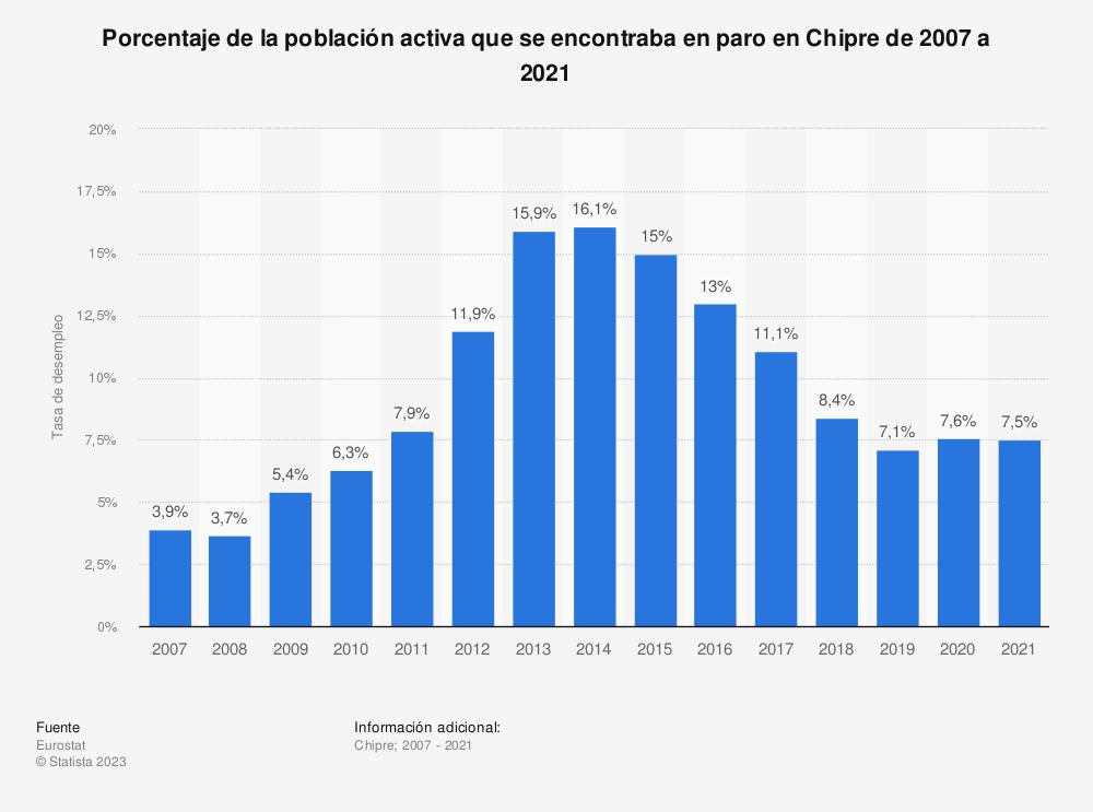 Estadística: Porcentaje de la población activa que se encontraba en paro en Chipre de 2007 a 2019 | Statista