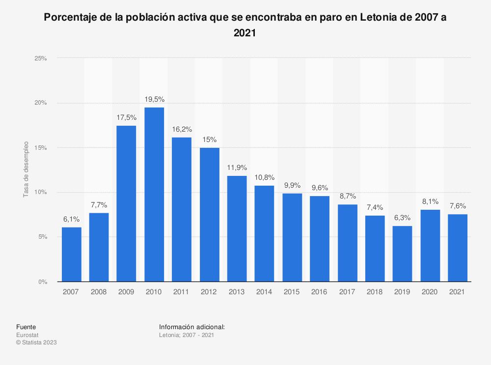 Estadística: Porcentaje de la población activa que se encontraba en paro en Letonia de 2007 a 2018 | Statista