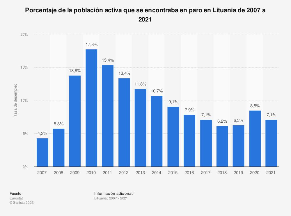 Estadística: Porcentaje de la población activa que se encontraba en paro en Lituania de 2007 a 2019 | Statista