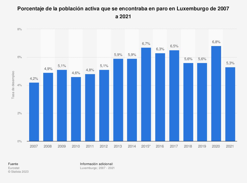 Estadística: Porcentaje de la población activa que se encontraba en paro en Luxemburgo de 2007 a 2020 | Statista