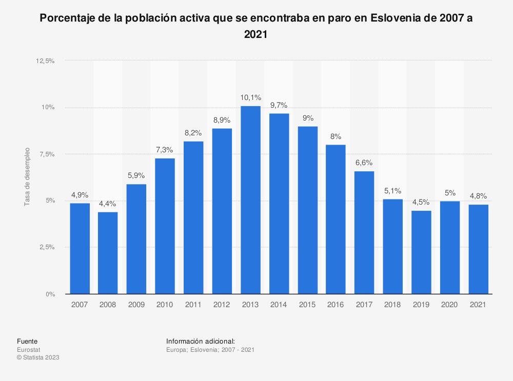 Estadística: Porcentaje de la población activa que se encontraba en paro en Eslovaquia de 2007 a 2019 | Statista