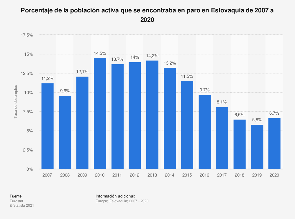 Estadística: Porcentaje de la población activa que se encontraba en paro en Eslovaquia de 2007 a 2020 | Statista