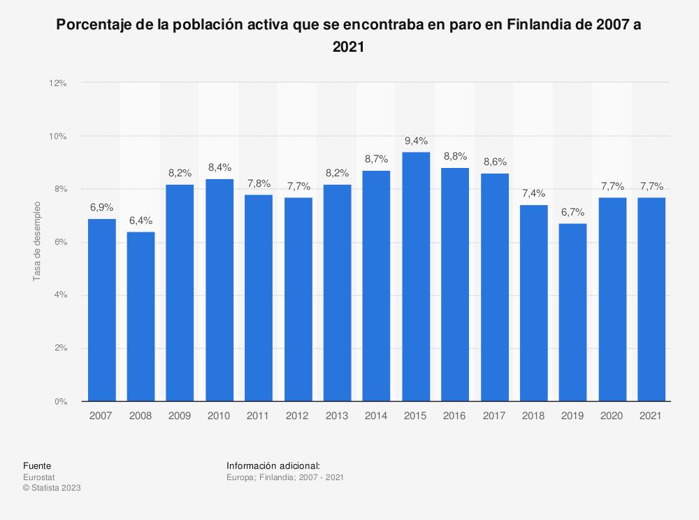 Estadística: Porcentaje de la población activa que se encontraba en paro en Finlandia de 2007 a 2019 | Statista