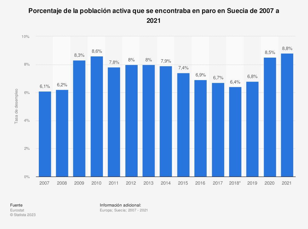 Estadística: Porcentaje de la población activa que se encontraba en paro en Suecia de 2007 a 2018 | Statista