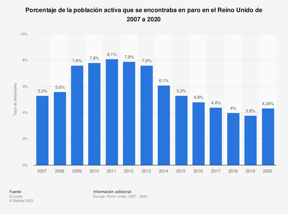 Estadística: Porcentaje de la población activa que se encontraba en paro en el Reino Unido de 2007 a 2018 | Statista
