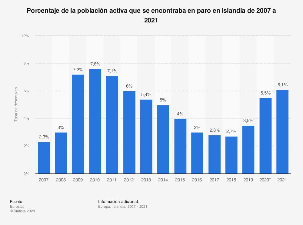 Estadística: Porcentaje de la población activa que se encontraba en paro en Islandia de 2007 a 2019 | Statista