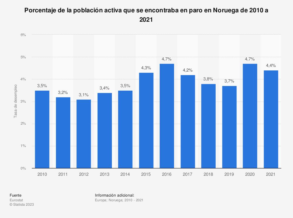 Estadística: Porcentaje de la población activa que se encontraba en paro en Noruega de 2010 a 2019 | Statista
