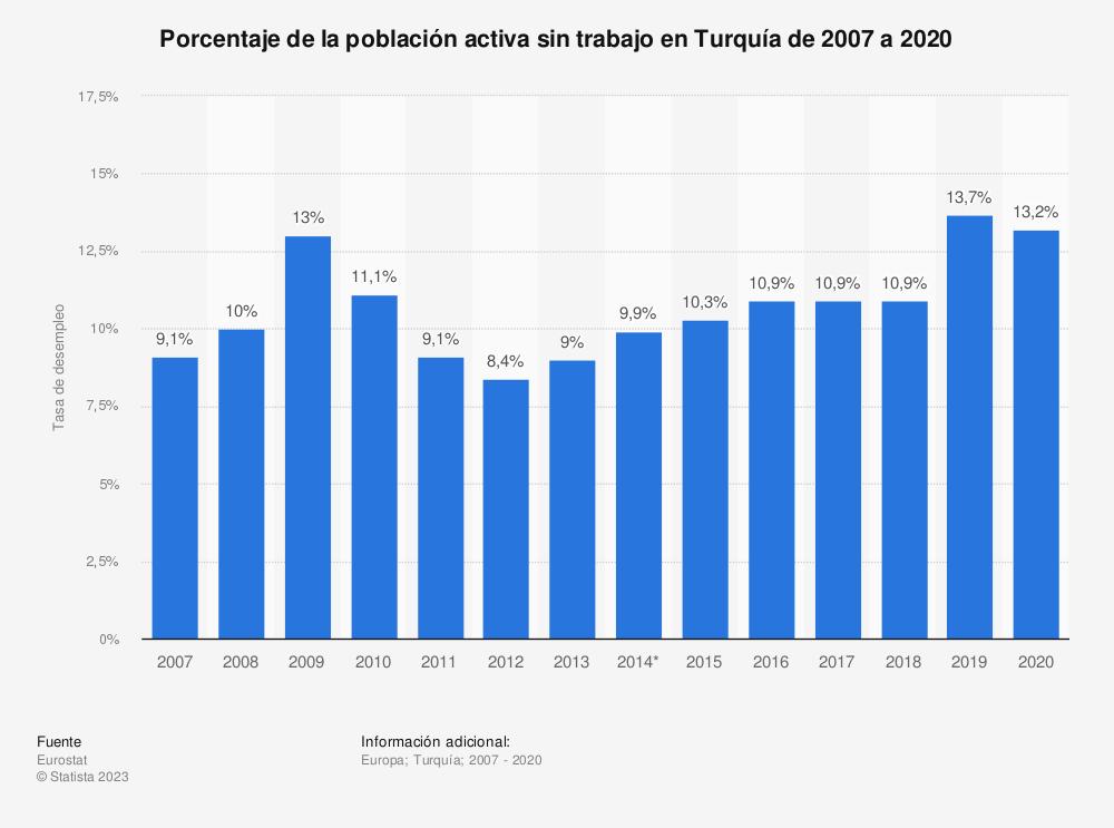 Estadística: Porcentaje de la población activa que se encontraba en paro en Turquía de 2007 a 2019 | Statista