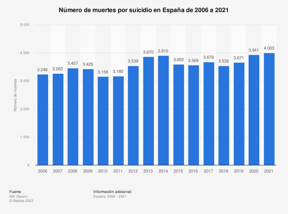 Estadística: Número de muertes por suicidio y lesiones autoinfligidas en España de 2006 a 2017 | Statista