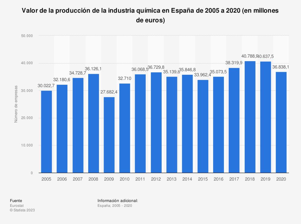 Estadística: Valor de la producción de la industria química en España de 2005 a 2017 (en millones de euros) | Statista