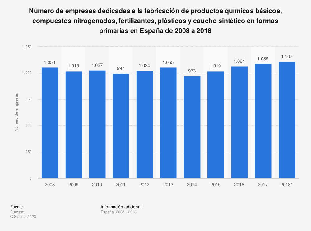Estadística: Número de empresas dedicadas a la fabricación de productos químicos básicos, compuestos nitrogenados, fertilizantes, plásticos y caucho sintético en formas primarias en España de 2008 a 2018 | Statista