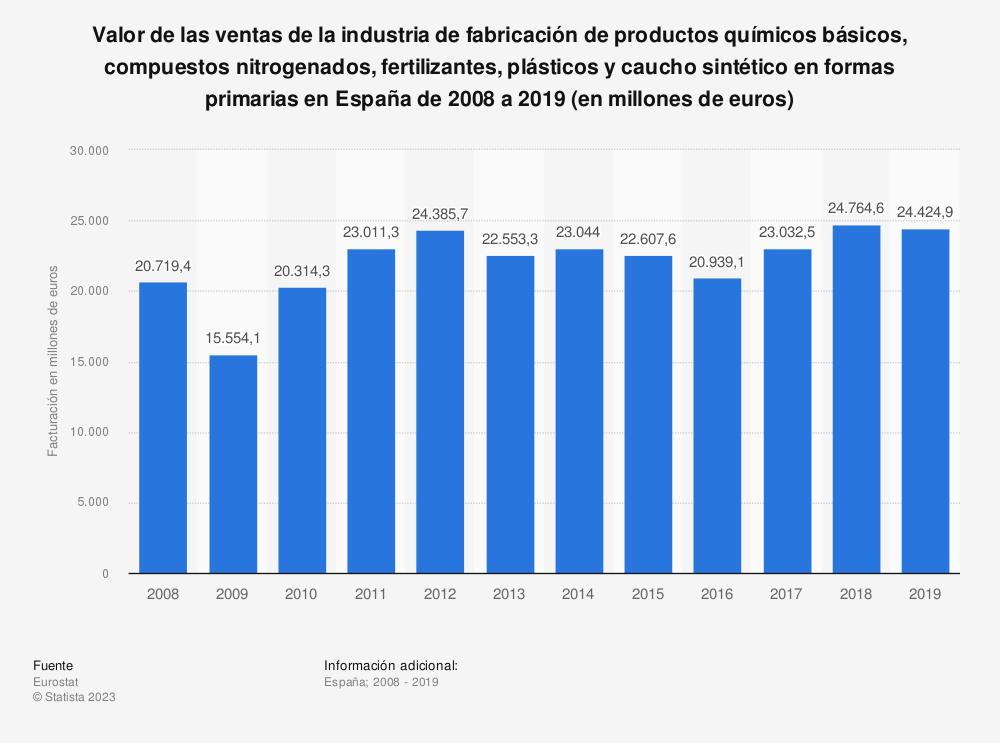 Estadística: Valor de las ventas de la industria de fabricación de productos químicos básicos, compuestos nitrogenados, fertilizantes, plásticos y caucho sintético en formas primarias en España de 2008 a 2018 (en millones de euros) | Statista