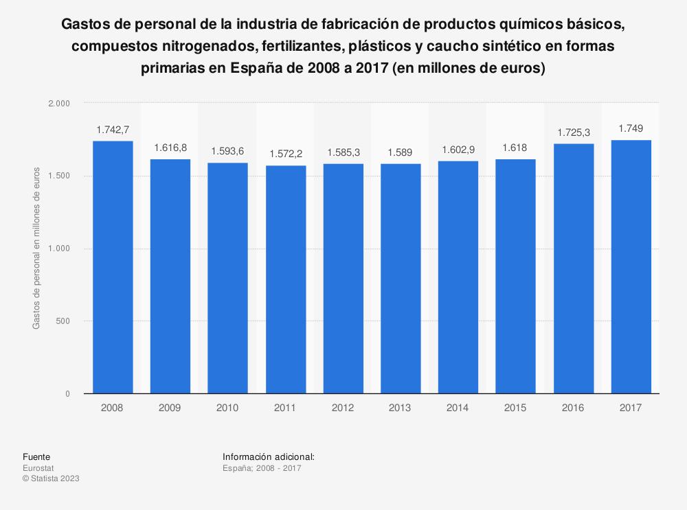 Estadística: Gastos de personal de la industria de fabricación de productos químicos básicos, compuestos nitrogenados, fertilizantes, plásticos y caucho sintético en formas primarias en España de 2008 a 2016 (en millones de euros) | Statista