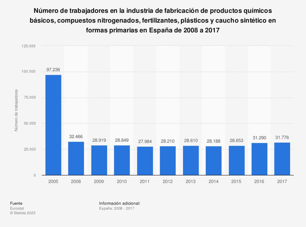 Estadística: Número de trabajadores en la industria de fabricación de productos químicos básicos, compuestos nitrogenados, fertilizantes, plásticos y caucho sintético en formas primarias en España de 2008 a 2016 | Statista