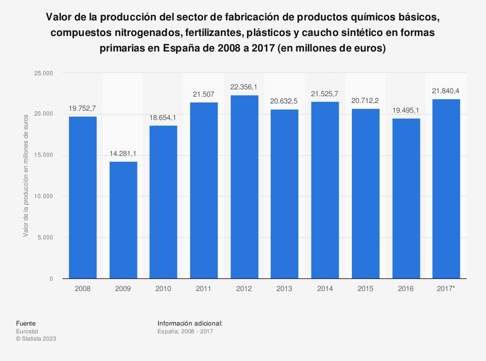 Estadística: Valor de la producción del sector de fabricación de productos químicos básicos, compuestos nitrogenados, fertilizantes, plásticos y caucho sintético en formas primarias en España de 2008 a 2017 (en millones de euros) | Statista