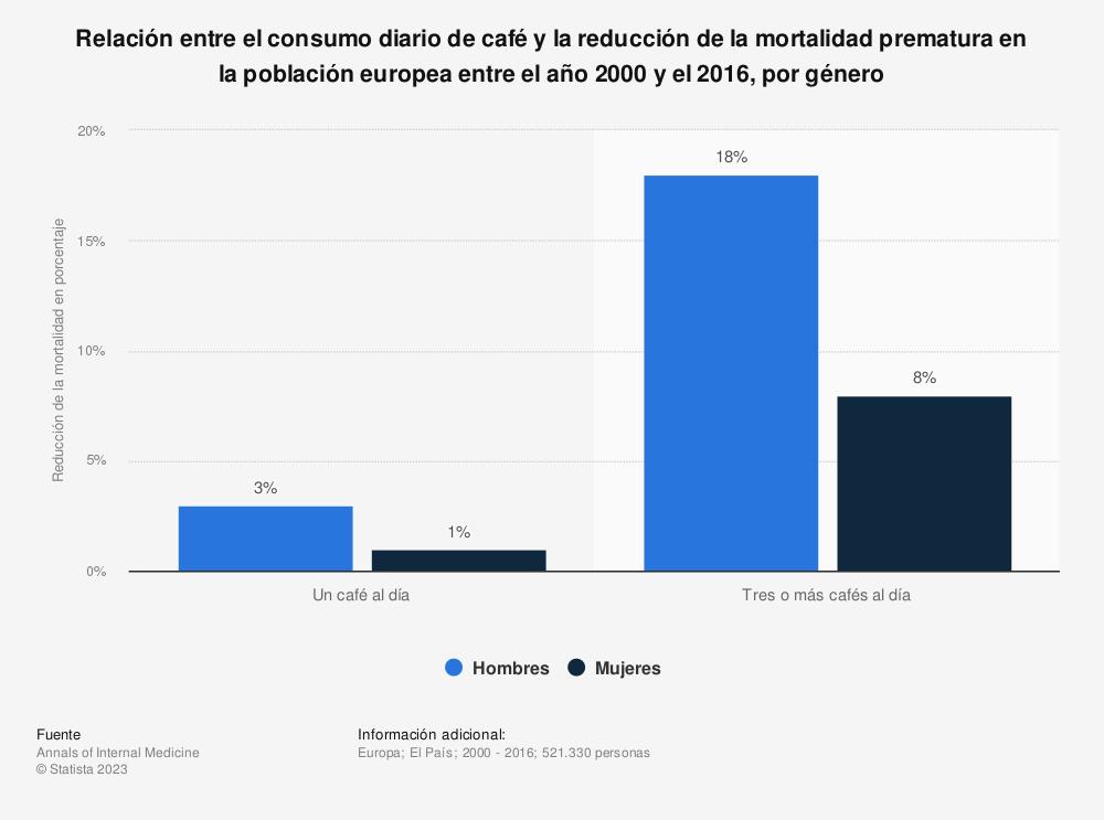 Estadística: Relación entre el consumo diario de café y la reducción de la mortalidad prematura en la población europea entre el año 2000 y el 2016, por género | Statista