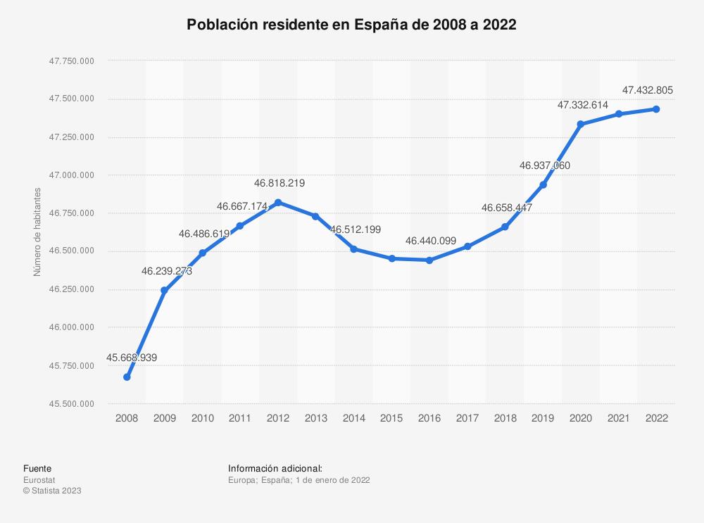 Estadística: Población residente en España de 2008 a 2020 | Statista