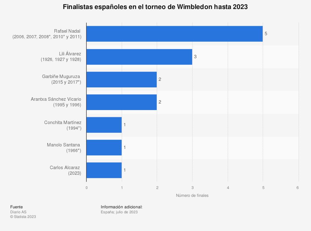 Estadística: Finalistas españoles en el torneo de Wimbledon hasta 2019 | Statista