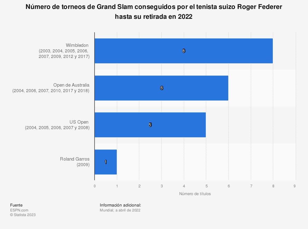 Estadística: Número de torneos de Grand Slam conseguidos por el tenista suizo Roger Federer hasta junio de 2019 | Statista