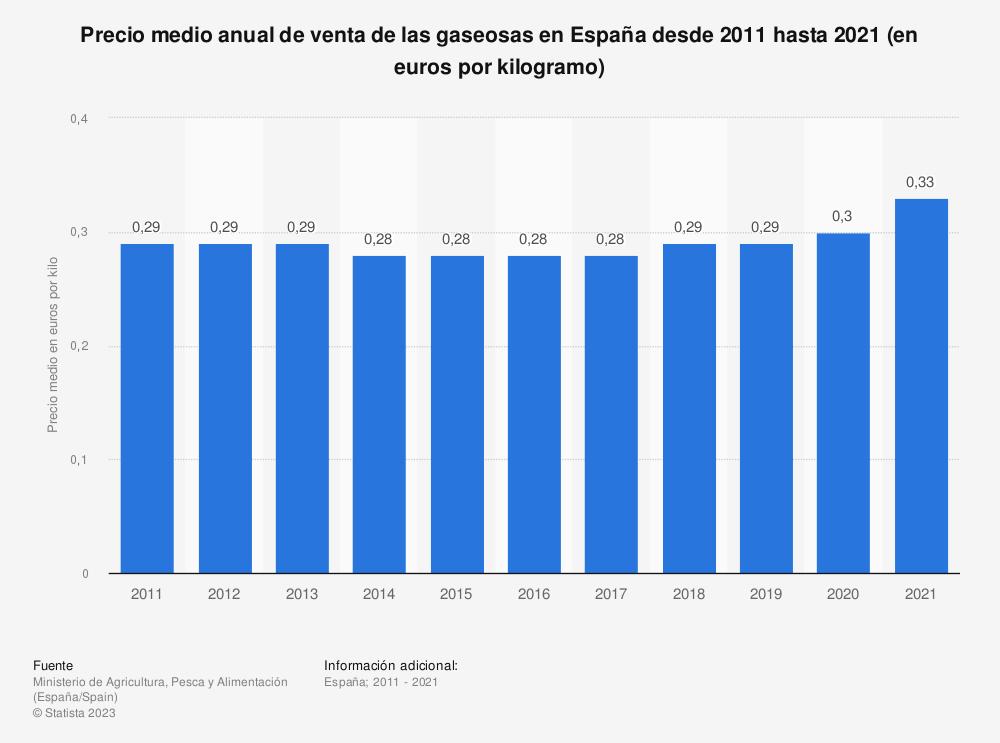 Estadística: Precio medio anual de las gaseosas en España entre 2011 y 2018 (en euros por kilogramo) | Statista